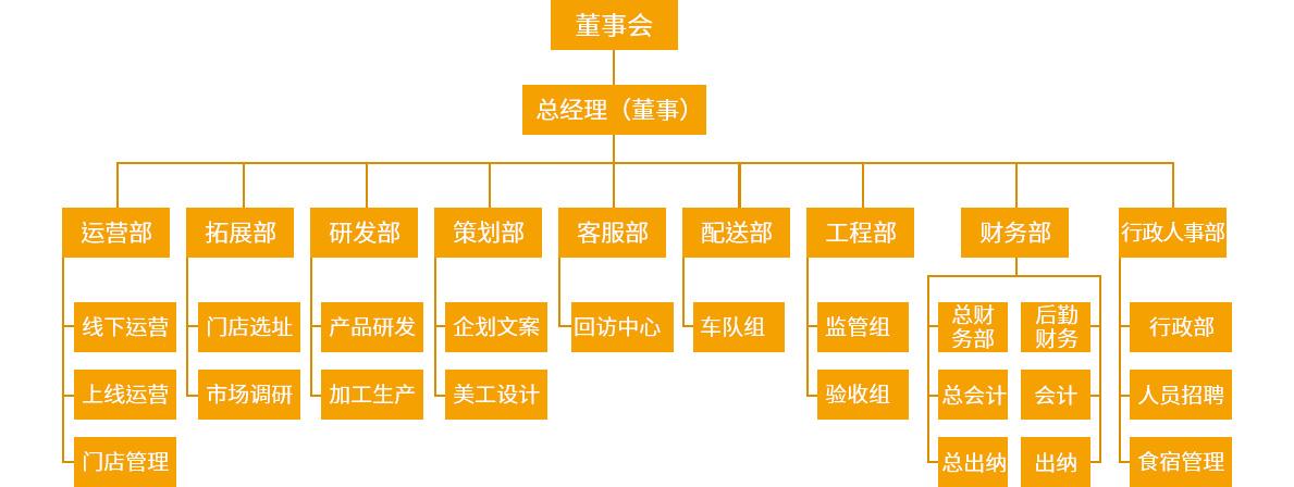 速创派餐饮组织结构图